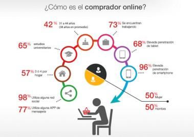 consumidor online omnicanal